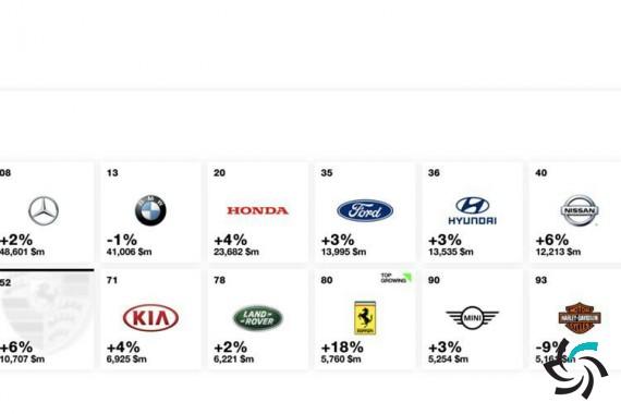 فهرست ارزشمندترین خودروسازان جهان منتشر شد | اخبار | شبکه شرکت آراپل