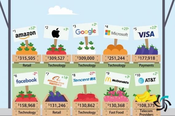 باارزشترین برندهای جهان در صنعت اینترنت بیسیم   اخبار   شبکه شرکت آراپل