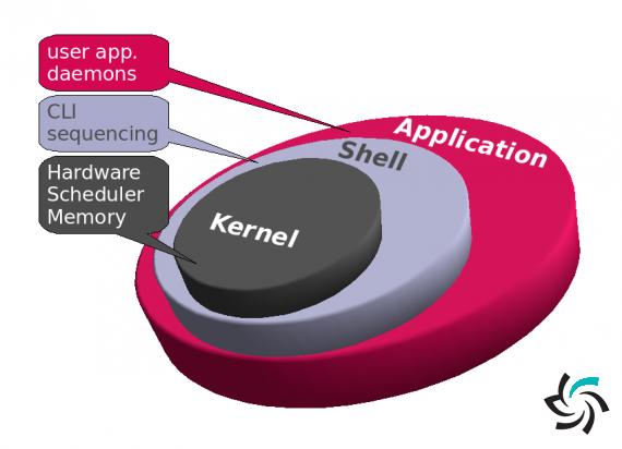 کشف آسیب پذیری خطرناک در هسته ی لینوکس | اخبار | شبکه شرکت آراپل