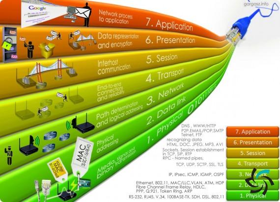 لایه OSI در شبکه های کامپیوتری | مطالب آموزشی | شبکه شرکت آراپل